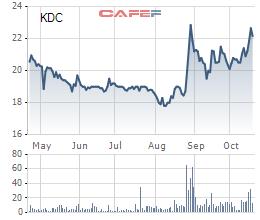 KIDO Group (KDC): LNTT 9 tháng tăng gấp đôi lên 226 tỷ đồng - Ảnh 1.