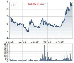 Bamboo Capital phát hành riêng lẻ 900 tỷ đồng trái phiếu chuyển đổi để đầu tư các dự án năng lượng mặt trời và bất động sản - Ảnh 1.
