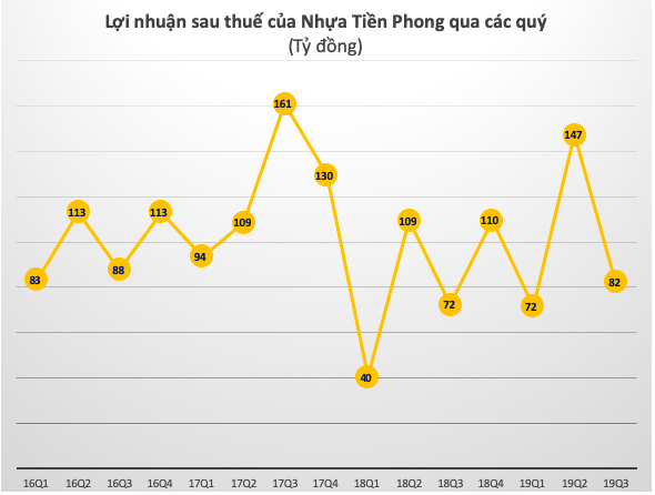 Nhựa Tiền Phong (NTP) báo lãi trước thuế 346 tỷ đồng trong 9 tháng, hoàn thành 81% kế hoạch năm - Ảnh 1.
