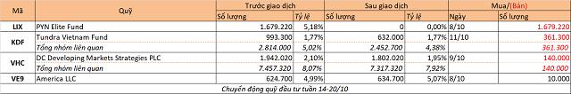 Chuyển động quỹ đầu tư tuần 14-20/10: PYN Elite bán LIX, Tundra bán KDF - Ảnh 1.
