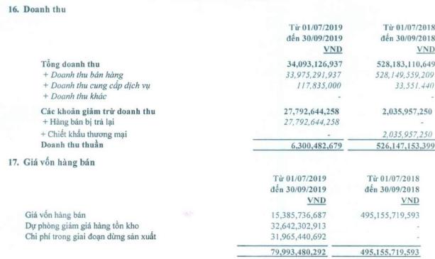 Vẫn tiếp tục dừng sản xuất, Thép Dana - Ý (DNY) lỗ tiếp 90 tỷ đồng trong quý 3 - Ảnh 1.