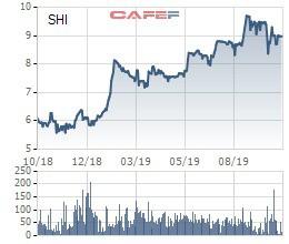 Ông Uông Huy Giang bán hết hơn 6 triệu cổ phiếu SHI, không còn là cổ đông lớn sau 1 năm hoán đổi từ cổ phần Toàn Mỹ - Ảnh 1.