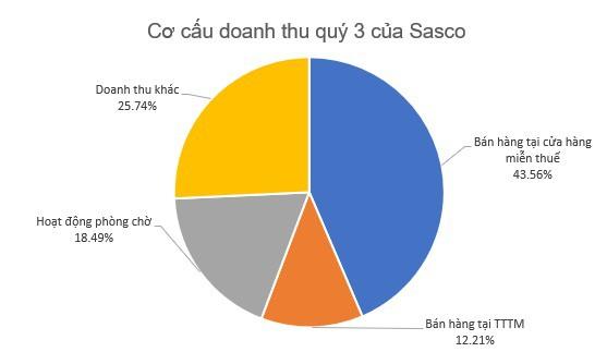 Sasco (SAS) đạt 373 tỷ đồng LNTT trong 9 tháng, hoàn thành 88% kế hoạch năm - Ảnh 1.