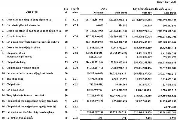 Sasco (SAS) đạt 373 tỷ đồng LNTT trong 9 tháng, hoàn thành 88% kế hoạch năm - Ảnh 2.