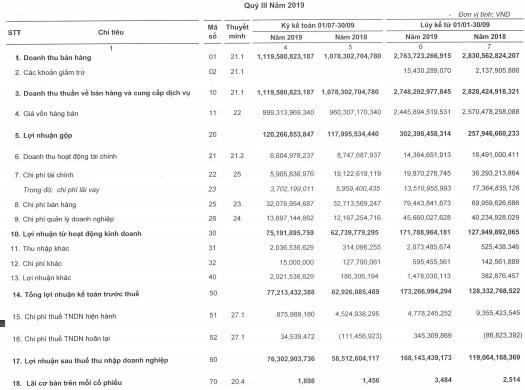 Thực phẩm Sao Ta (FMC): 9 tháng lãi trước thuế 173 tỷ đồng, hoàn thành 96% kế hoạch năm - Ảnh 1.