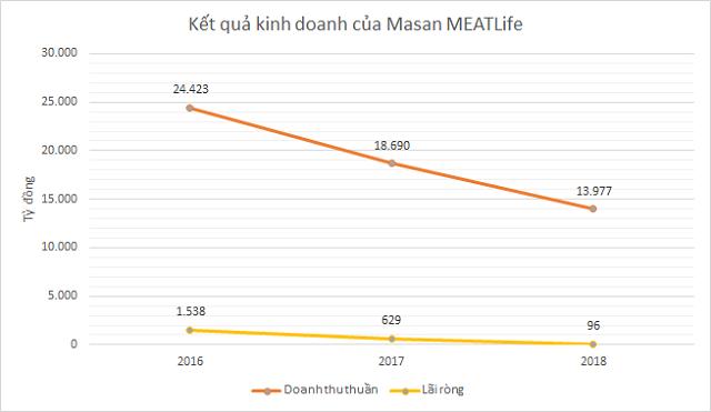 Masan MEATLife trước khi lên UPCoM: Lợi nhuận giảm, nhiều thách thức cho mảng thịt - Ảnh 4.