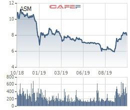 Con trai CEO của Sao Mai Group (ASM) đã mua xong 5 triệu cổ phiếu ASM - Ảnh 1.