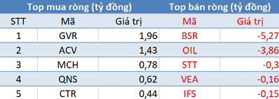 Thị trường hồi phục, khối ngoại vẫn bán ròng trong phiên 25/10 - Ảnh 3.