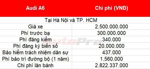 Cách tính giá lăn bánh loạt xe mới vừa ra mắt tại Việt Nam: Toàn xe tiền tỷ - Ảnh 30.