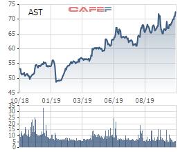 Taseco Airs: 9 tháng lãi sau thuế 154 tỷ đồng, tăng 29% so với cùng kỳ - Ảnh 2.