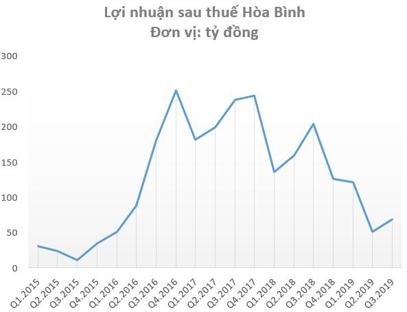 Tập đoàn Xây dựng Hòa Bình (HBC) lãi quý 3 giảm 66%, nợ vay tăng lên hơn 5.200 tỷ đồng - Ảnh 1.