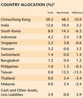 Quỹ chuyên đầu tư vào thị trường Châu Á với quy mô gần 30 tỷ USD đẩy mạnh giải ngân cổ phiếu Việt Nam - Ảnh 3.