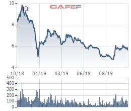 Thủy sản IDI: Quý 3 lãi 58 tỷ đồng giảm 59% so với cùng kỳ - Ảnh 2.