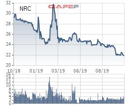 9 tháng đầu năm, Netland (NRC) báo lợi nhuận tăng 25% cùng kỳ, hoàn thành 65% kế hoạch năm - Ảnh 2.