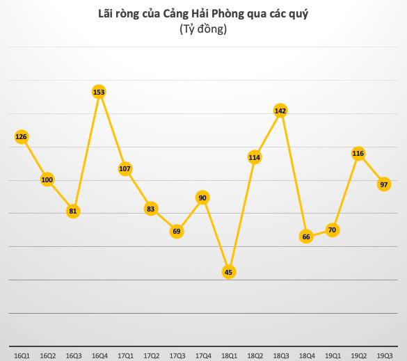 Không còn nguồn thu từ tiền đền bù, Cảng Hải Phòng (PHP) giảm 27% lãi ròng quý 3 - Ảnh 2.