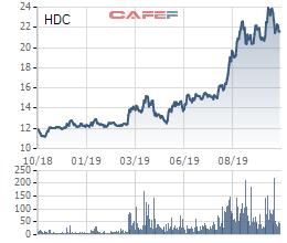 Hodeco (HDC): Lợi nhuận quý 3 gấp 6 lần cùng kỳ nhờ 2 dự án tại Bà Rịa Vũng Tàu - Ảnh 2.