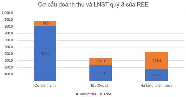 Mảng hạ tầng điện nước lãi lớn, LNST quý 3 của Cơ điện lạnh REE tăng 32% so với cùng kỳ - Ảnh 3.