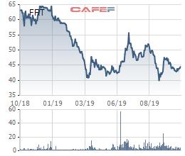 FPT Retail (FRT): Lãi ròng quý 3 giảm 10%, 9 tháng hoàn thành 55% kế hoạch lợi nhuận - Ảnh 4.