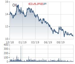 PVOIL: Quý 3 tiếp tục có lãi trở lại với 25 tỷ đồng, cổ phiếu vẫn miệt mài dò đáy - Ảnh 2.