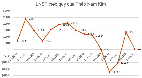 Gánh nặng chi phí giá vốn, Thép Nam Kim (NKG) báo lãi 9 tháng giảm 83% so với cùng kỳ - Ảnh 2.