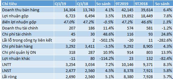 Tiền gửi ngân hàng của Vinamilk vượt 10.000 tỷ đồng, lãi sau thuế 9 tháng gần 8.380 tỷ, tăng gần 6% - Ảnh 1.