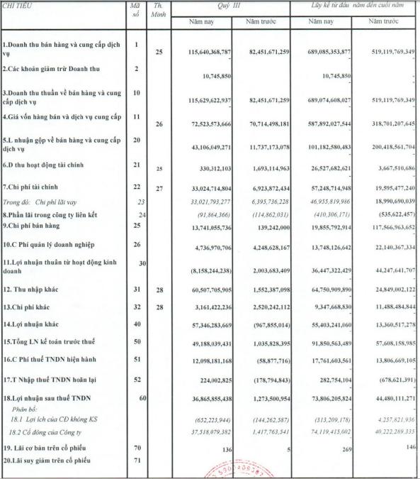 Nhờ tiền đền bù dự án, Quốc Cường Gia Lai (QCG) đạt lãi ròng 37 tỷ trong quý 3 - Ảnh 1.