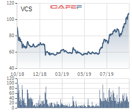 Vicostone ước lãi sau thuế 350 tỷ đồng trong quý 3, tăng trưởng 30% so với cùng kỳ năm 2018 - Ảnh 2.