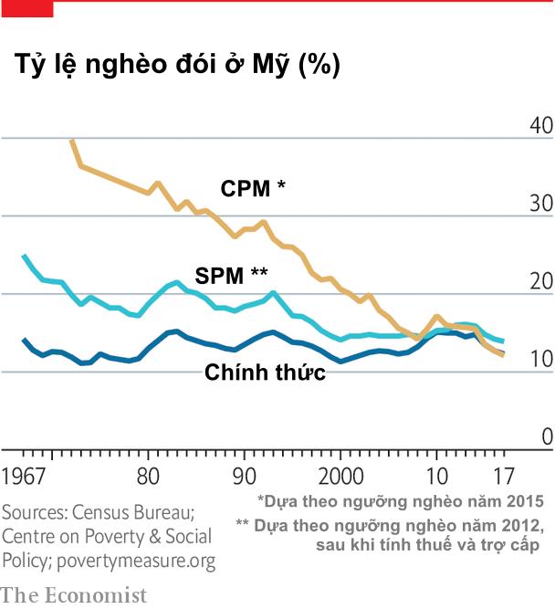Chân dung người nghèo ở Mỹ: Đáp ứng tiêu chuẩn nào sẽ được coi là người nghèo nhất trong nhóm giàu nhất? - Ảnh 2.