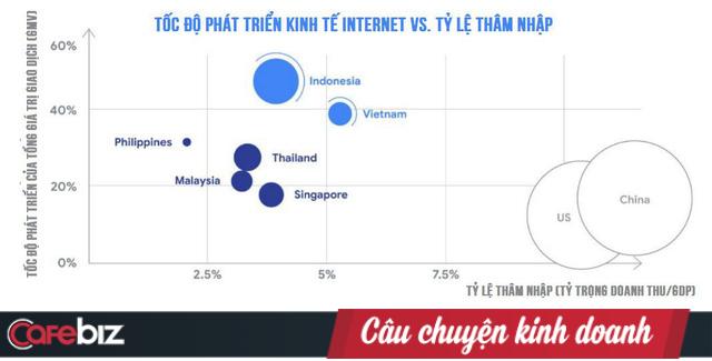 Báo cáo Google: Việt Nam đứng đầu ĐNÁ về phát triển kinh tế Internet, với các mũi nhọn Thương mại điện tử, Đặt xe và Sơn Tùng M-TP - Ảnh 1.