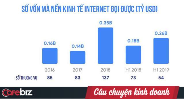 Báo cáo Google: Việt Nam đứng đầu ĐNÁ về phát triển kinh tế Internet, với các mũi nhọn Thương mại điện tử, Đặt xe và Sơn Tùng M-TP - Ảnh 4.