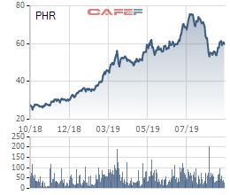 """Chuyển đổi từ doanh nghiệp cao su thành """"ông lớn"""" ngành BĐS Khu công nghiệp, cổ phiếu Phước Hòa (PHR) tăng gần gấp đôi trong năm 2019 - Ảnh 1."""