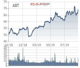 Taseco Airs (AST) chuẩn bị chi trả cổ tức đợt 1/2019 tỷ lệ 20% - Ảnh 1.