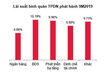 HNX lần đầu công bố báo cáo chi tiết toàn cảnh thị trường trái phiếu doanh nghiệp: 9 tháng huy động được 179.085 tỷ - Ảnh 4.