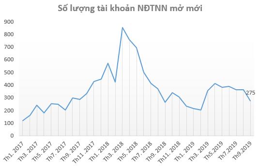 Thị trường ảm đạm, nhà đầu tư ít mở tài khoản chứng khoán trong tháng 9 - Ảnh 1.