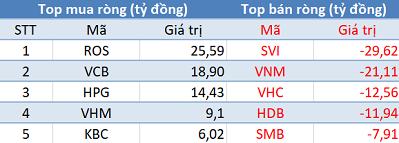 Phiên 9/10: Khối ngoại giảm bán, VN-Index vẫn chưa thể chinh phục mốc 990 điểm - Ảnh 1.