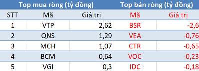 Phiên 9/10: Khối ngoại giảm bán, VN-Index vẫn chưa thể chinh phục mốc 990 điểm - Ảnh 3.