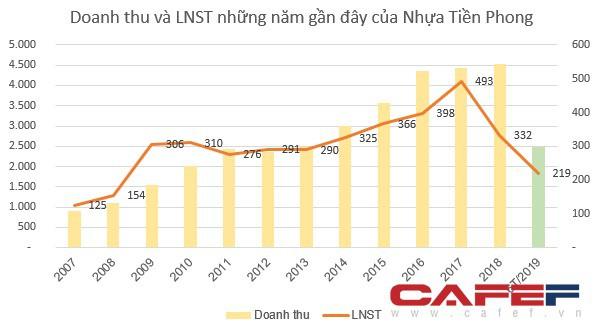 Nhựa Tiền Phong (NTP) chốt danh sách cổ đông phát hành gần 9 triệu cổ phiếu thưởng - Ảnh 1.