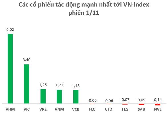 """Bộ 3 VIC, VHM, VRE đóng góp gần 11 điểm vào đà tăng VN-Index, vốn hóa """"nhóm VinGroup"""" tăng thêm gần 37 nghìn tỷ đồng trong phiên đầu tháng 11 - Ảnh 1."""
