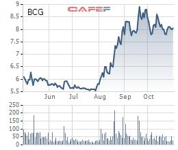 Bamboo Capital (BCG) tăng mạnh lãi ròng lên 128 tỷ nhờ chuyển nhượng dự án, dự án mặt trời bắt đầu có doanh thu - Ảnh 3.