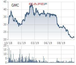 Garmex Saigon (GMC):  Lợi nhuận quý 3 giảm 65%, cổ phiếu lao dốc mạnh - Ảnh 2.