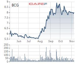 Đà tăng cổ phiếu BCG có dấu hiệu chững lại, Chủ tịch Bamboo Capital đăng ký mua thêm 9 triệu cổ phiếu - Ảnh 1.