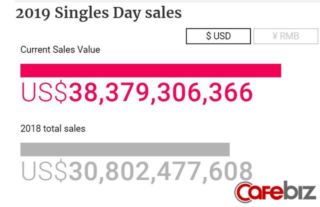 Ngày cô đơn, Alibaba trở thành người cô đơn': Tự lập rồi tự phá kỷ lục của chính mình, thu về 38,4 tỷ USD chỉ sau 24 giờ bán hàng, đối thủ không ai theo kịp! - Ảnh 1.