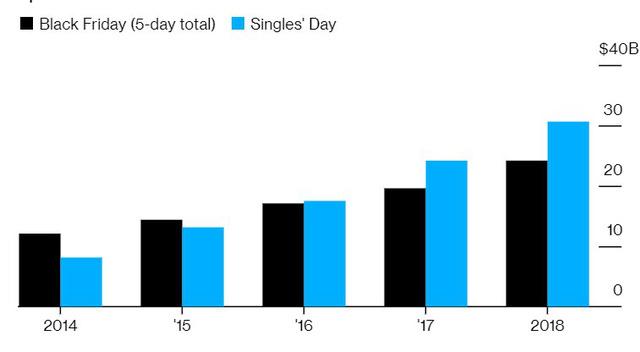 Ngày cô đơn, Alibaba trở thành người cô đơn': Tự lập rồi tự phá kỷ lục của chính mình, thu về 38,4 tỷ USD chỉ sau 24 giờ bán hàng, đối thủ không ai theo kịp! - Ảnh 2.