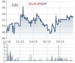 Cadivi (CAV) chuẩn bị mua gần 3 triệu cổ phiếu quỹ nhằm bình ổn giá cổ phiếu, tối đa hóa lợi ích cổ đông - Ảnh 1.