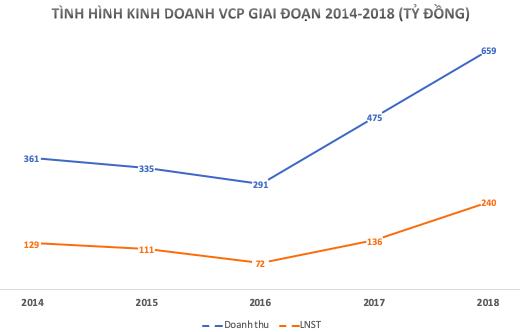 Cổ phiếu Vinaconex Power đột ngột tăng 70% từ cuối tháng 10 - Ảnh 3.