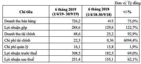 TCH: Lợi nhuận 6 tháng tăng mạnh, Tài chính Hoàng Huy chi ngay 159 tỷ đồng tạm ứng cổ tức bằng tiền cho cổ đông - Ảnh 1.