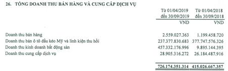 TCH: Lợi nhuận 6 tháng tăng mạnh, Tài chính Hoàng Huy chi ngay 159 tỷ đồng tạm ứng cổ tức bằng tiền cho cổ đông - Ảnh 2.