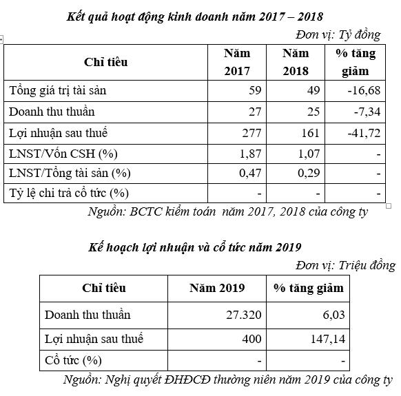 SCIC sắp đấu giá, thoái vốn tại CTCP Công trình Giao thông Bình Thuận - Ảnh 1.