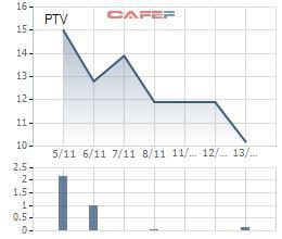 Cổ phiếu PTV giảm sâu 32% sau 10 ngày lên sàn, HDBank ủy thác toàn bộ 2,2 triệu cổ phiếu - Ảnh 1.