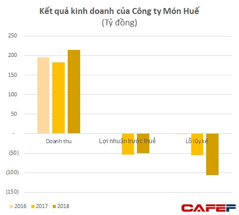 Xuất hiện sau gần 1 tháng đóng cửa Món Huế, ông Huy Nhật khẳng định bị nhóm NĐT ngoại đẩy ra khỏi công ty, dù muốn cũng không thể trả nợ nhà cung cấp - Ảnh 3.